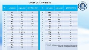 Kazakhstan's shift to Latin alphabet to boost relations